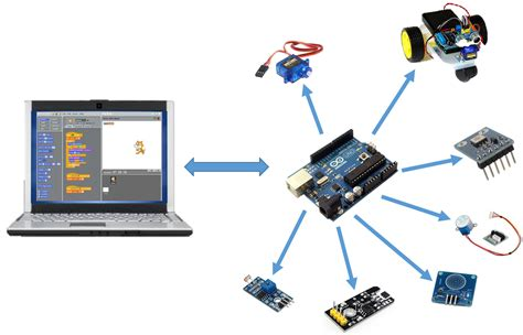 Tutorial Arduino Scratch | scratching the arduino physical computing with scratch