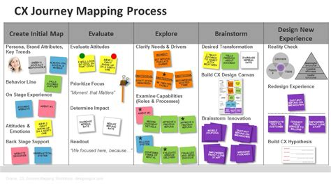 customer journey mapping template customer experience journey mapping designing cx