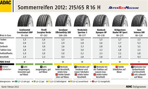 Ganzjahresreifen Test 2012 Adac by Sommerreifentest 2012 Ergebnisse 215 65 R16 H