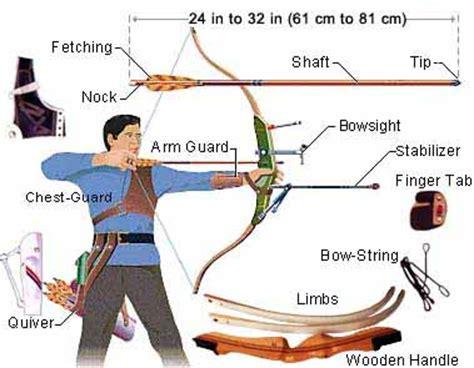 Anak Panahan Alumunium Arrow all about archery peralatan panahan