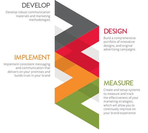 Phase 3 Marketing And Communications Introduces 6 Centers Of Excellence by Brandgineering By Design Process V2works