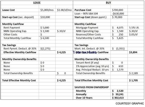 lease vs buy house svnhighland com leasing vs buying commercial property svnhighland com