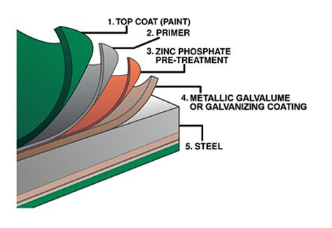 type of steel material metal roofing material types metal roofing alliance