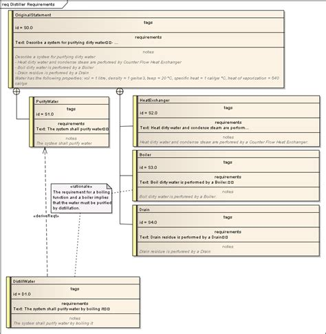 diagramme bloc fiabilité modlisation sysml
