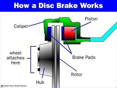 drum brakes hydraulic brake diagram ( simple electronic