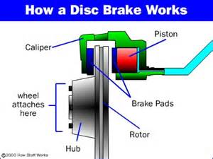 How Brake System Of A Car Works Disc Brake Basics How Disc Brakes Work Howstuffworks