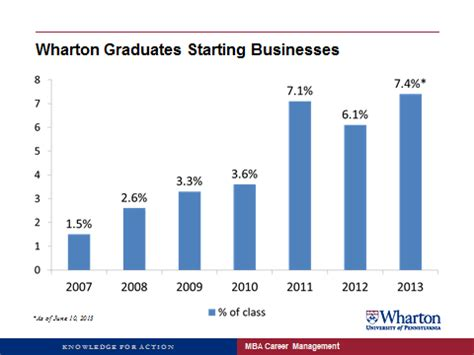 Wharton Acceptance Rate Mba by Drexel Just Opened America S Stand Alone School Of