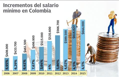 smlv 2016 valor en colombia salario minimo 2016 colombia valor do salario minimo 2016
