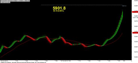 swing trading system afl best trading system afl interactive brokers ria 24 hour