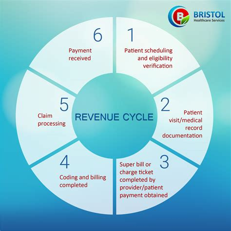 hospital revenue cycle flowchart our revenue cycle management helps to reduce denials and