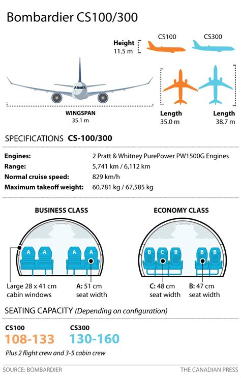 cost of c section in canada cs bombardier c series planes aviation doctor critical