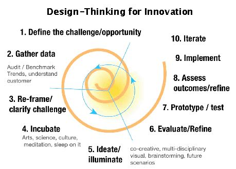 Design Thinking For Innovation | design thinking on skype 171 skype chat directory