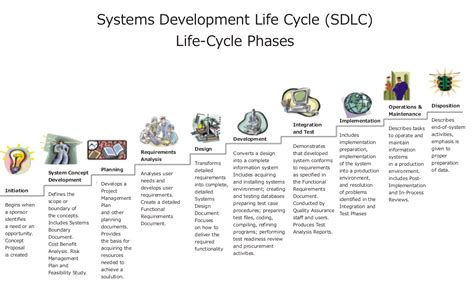 Uicp Systems Development Life Cycle Software Development Cycle Documentation Templates