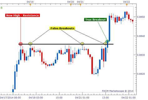 abcd pattern amibroker vfmdirect in exles of false breakout signals pin bars
