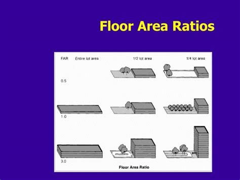 Floor Are Ratio by Ppt Implementation Of Planning Zoning And