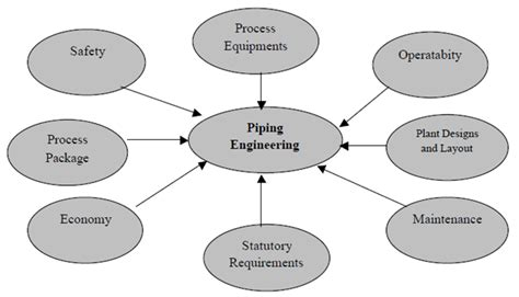 design engineer tasks role of piping engineering and needs of various process