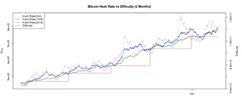 bitcoin difficulty chart litecoin difficulty increment raspberry pi bitcoin mining os