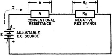 why gunn diode has negative resistance 28 images introduction to negative resistance 1