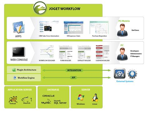 web application workflow diagram architecture joget workflow open source workflow