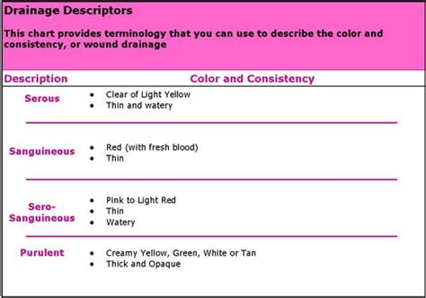 different color discharge wound classification chart and wound care management on