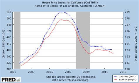 the true picture of the california housing market