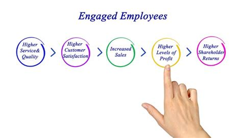 Commitment Letter Vs Engagement Letter 30 Inspirational Employee Engagement Quotes Anas Ebrahem