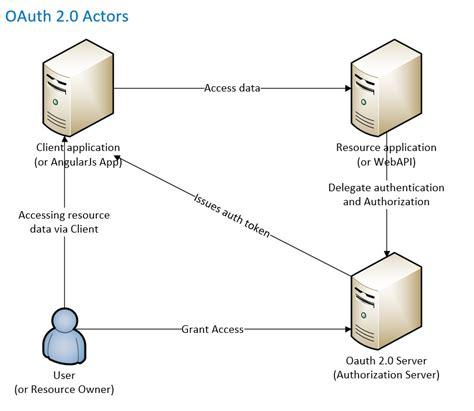 oauth 2 0 flow diagram oauth 2 0 implicit flow in azure active directory kloud
