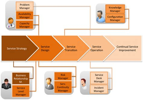 Service Desk Framework by Itil Roles Which Roles Can Be Filled By One Person