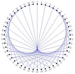 Cardioid String - rings and strings