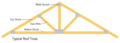 Truss Builder by How To Build Roof Trusses