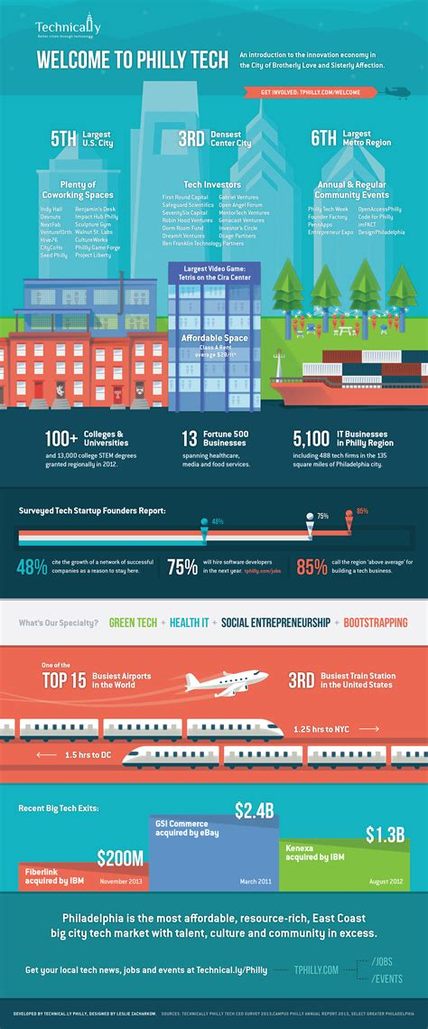 Most Affordable Cities On East Coast this infographic argues the strengths of philly tech for