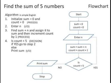 flowchart and pseudocode exles algorithm writer