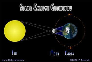 solar eclipse ssc 8th grade science
