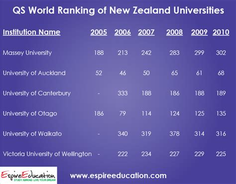 List Of Universities In New Zealand For Mba by Top New Zealand Universities And Colleges Ranking