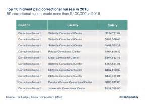 Highest Paid Correctional Officers by Illinois Department Of Corrections Paid 55 Nurses