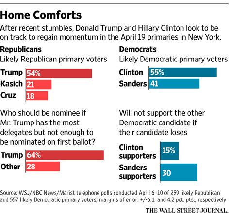 new york polls apr 12 new wsj poll shows hillary now up 15 points in