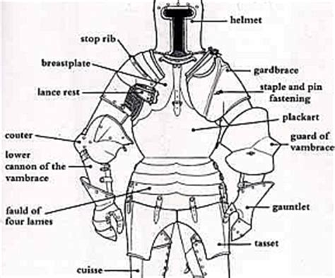 armor diagram or so what do you call this of metal
