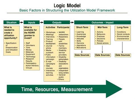 logic model templates logic model template logic model template 02 more than 40