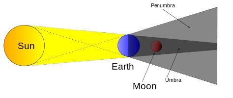 partial lunar eclipse in the sky.org