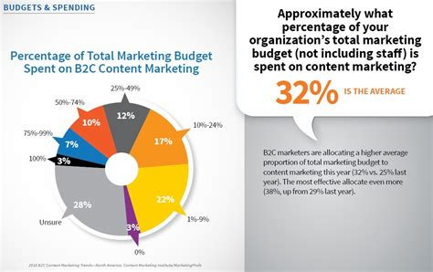 define celebrity in marketing b2c content marketing 2016 benchmarks budgets trends