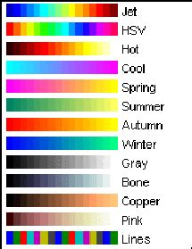matlab color map how can i make a quot color map quot plot in matlab stack overflow
