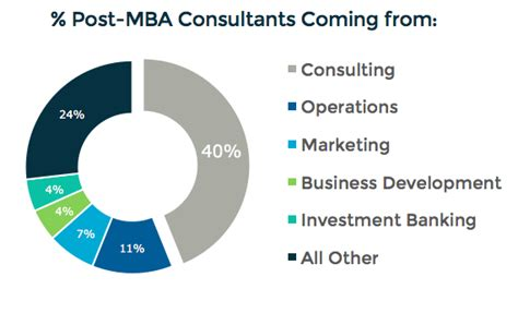 Mba For Consulting Career by How Much More Can Mbas Make Career Switching