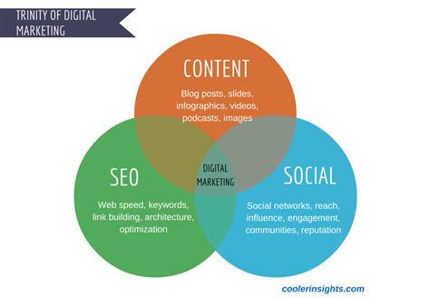 Seo And Marketing by Abcs Of Content Marketing Seo And Social Media Cooler