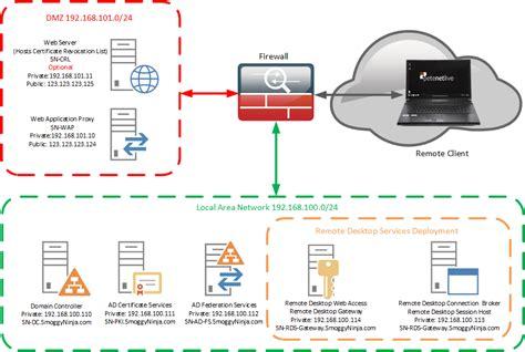 remote desktop firewall publishing remote desktop services with web application
