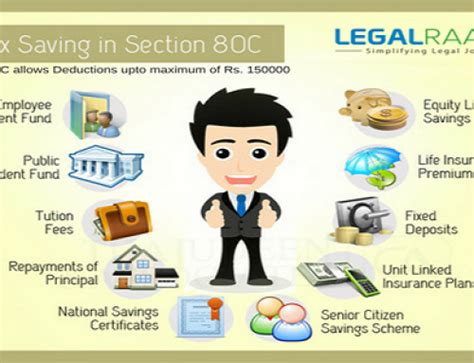 section 80 full section 80d deductions eligibility limits legalraasta