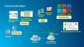 arcgis for server an introduction ppt video online download