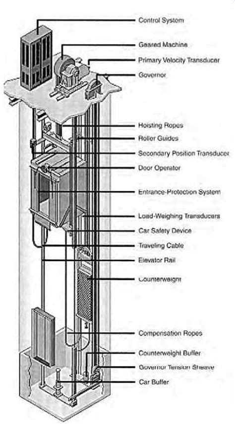 elevator wiring diagram co elevator building diagram