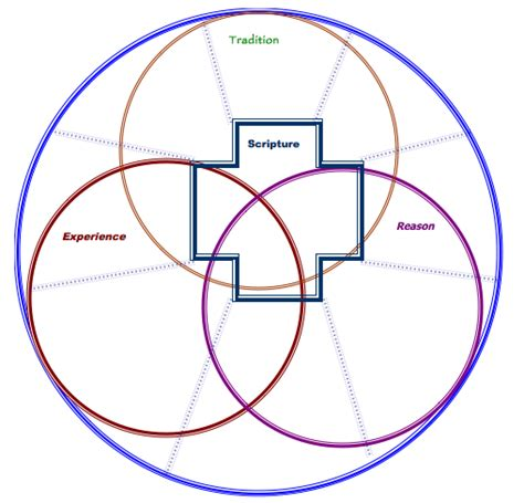 wesleyan quadrilateral diagram how do we aka scripture within a trilateral