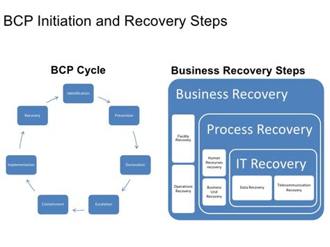 Business Continuity Plan Template For Financial Services by Business Continuity Plan