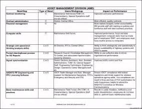 impact assessment template business impact assessment template template update234